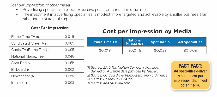 advertising cost per impression chart